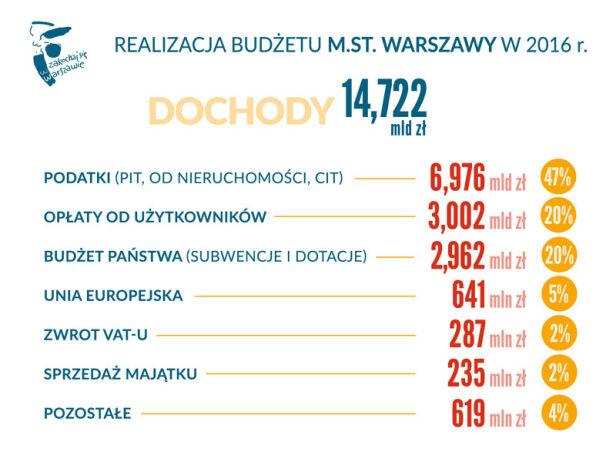 Dochody miasta w 2016 roku UM Warszawa