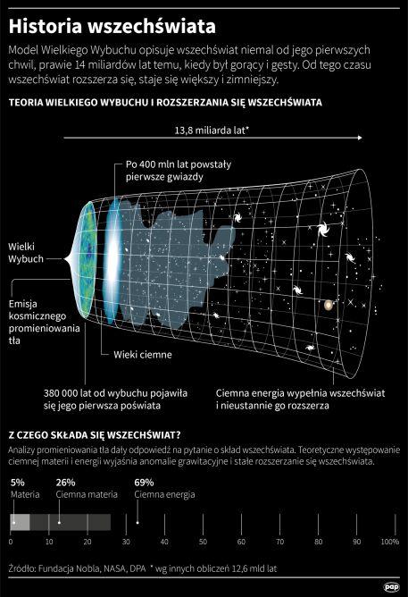 Historia wszechświata (PAP/Maciej Zieliński/Adam Ziemienowicz)
