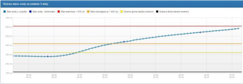 Wykres stanu wody na Wiśle w Sandomierzu (monitor.pogodynka.pl/IMGW)